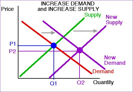 an analysis of the effects of the law of supply in demand in the market