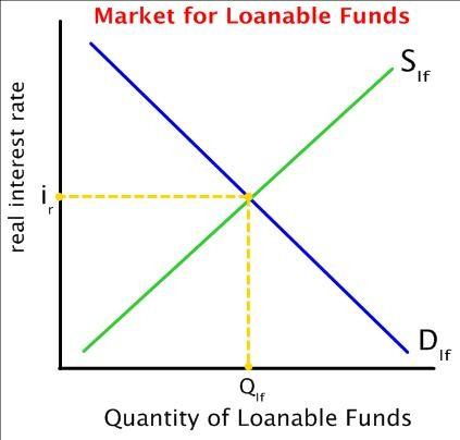 Loanable Funds | Honors Government / AP Macroeconomics Class