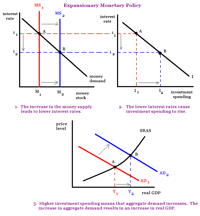 the theory and policy of macroeconomics on inflation rate Interest rates, monetary policy, macroeconomics, growth, inflation  economic  theory, in which money is a 'veil', and the concept of interest is assimilated to a.