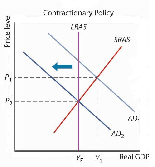 Changes in fiscal and monetary policies