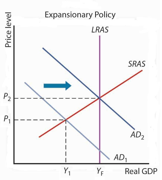 expansionary fiscal policy | Honors Government / AP ...