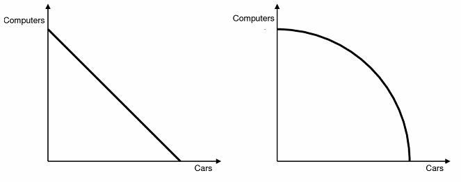 Worksheets Production Possibilities Curve Practice Worksheet production possibilities curve honors government ap curve